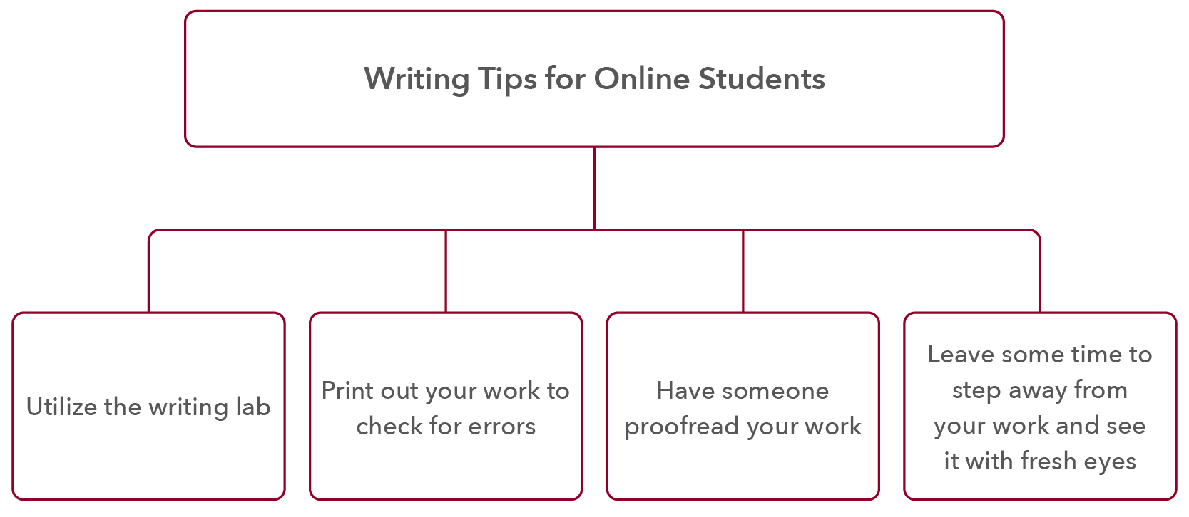 Writing Tips for Online Students