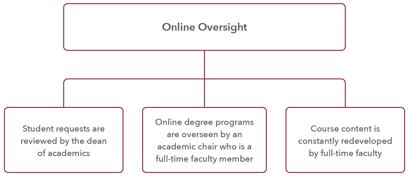 Florida Tech Online Oversight