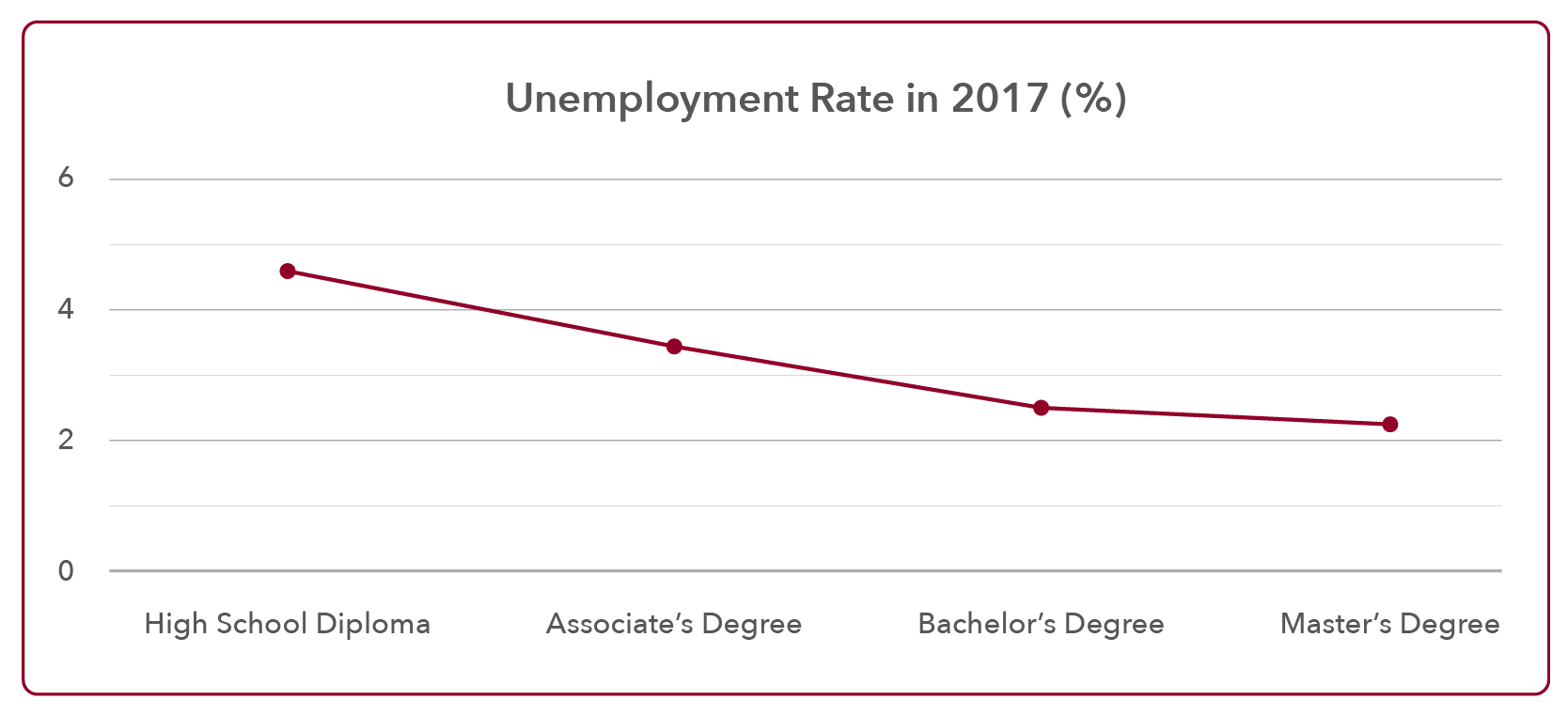 Unemployment Rate and Education in 2017