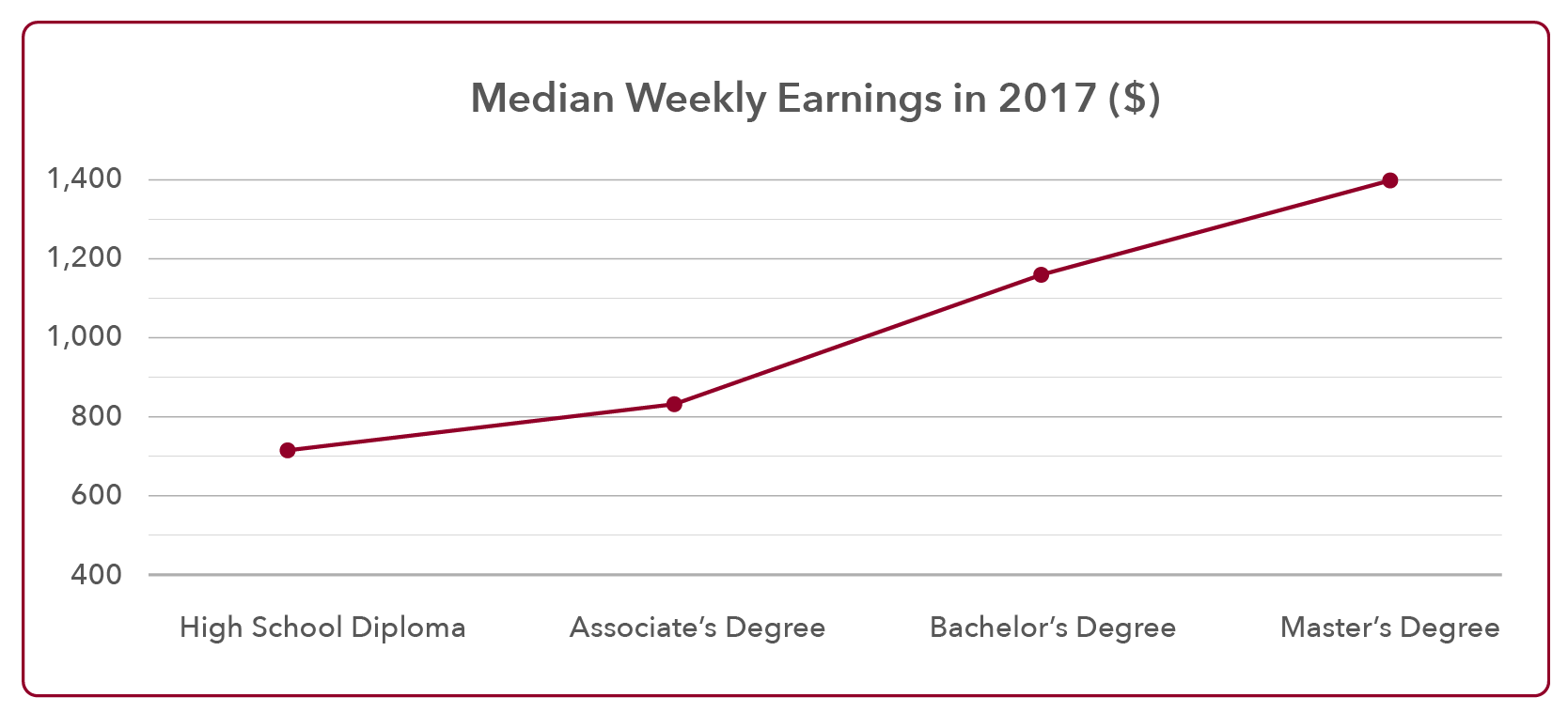 Median Weekly Earnings and Education 2017
