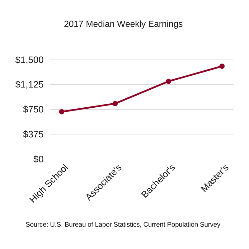 2017 Median Weekly Earnings (2)