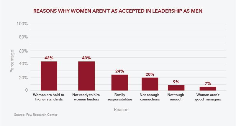 Reasons Why Women Aren't Accepted as Leaders