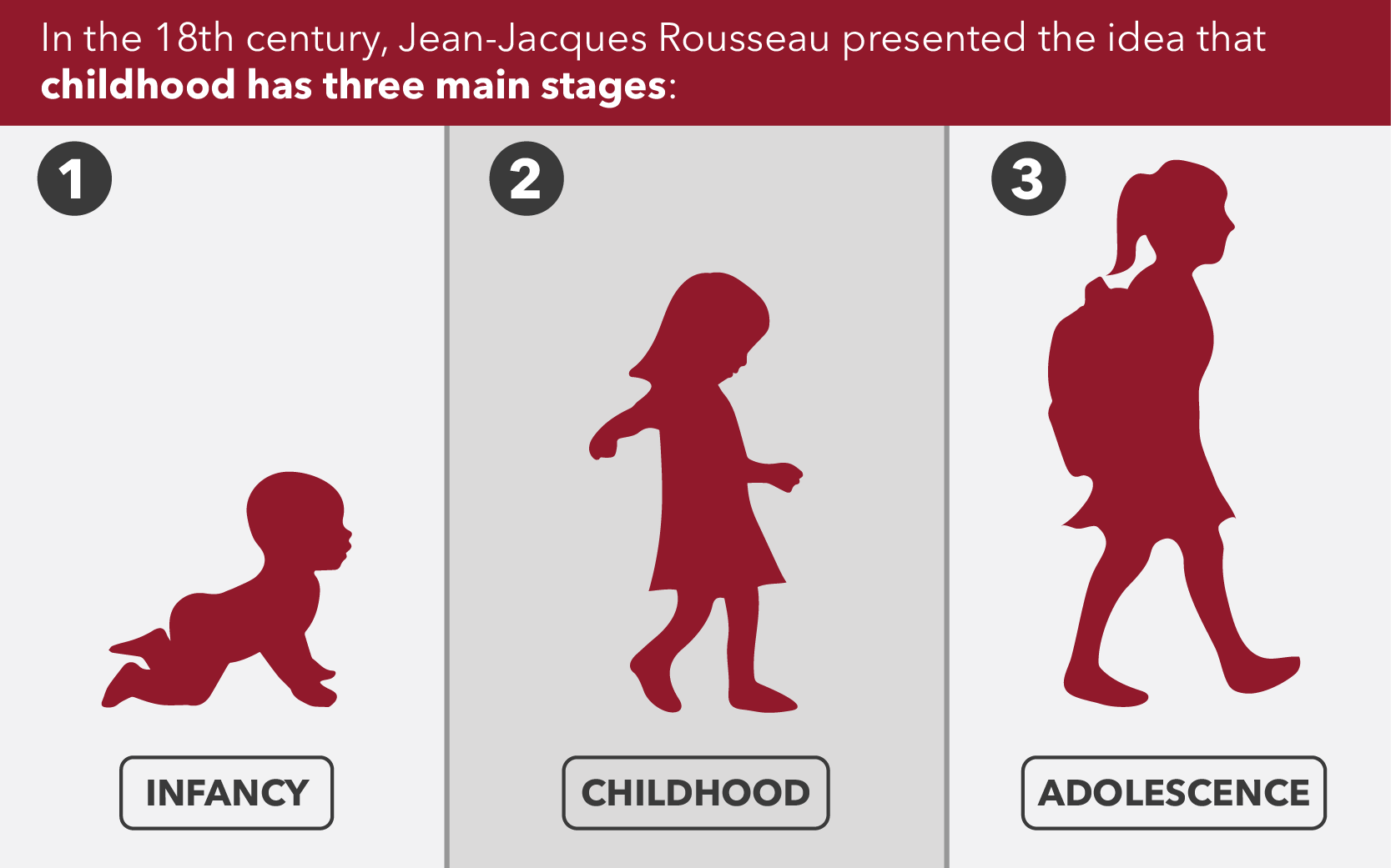 Jean-Jacques Rousseau Theory of Childhood Development