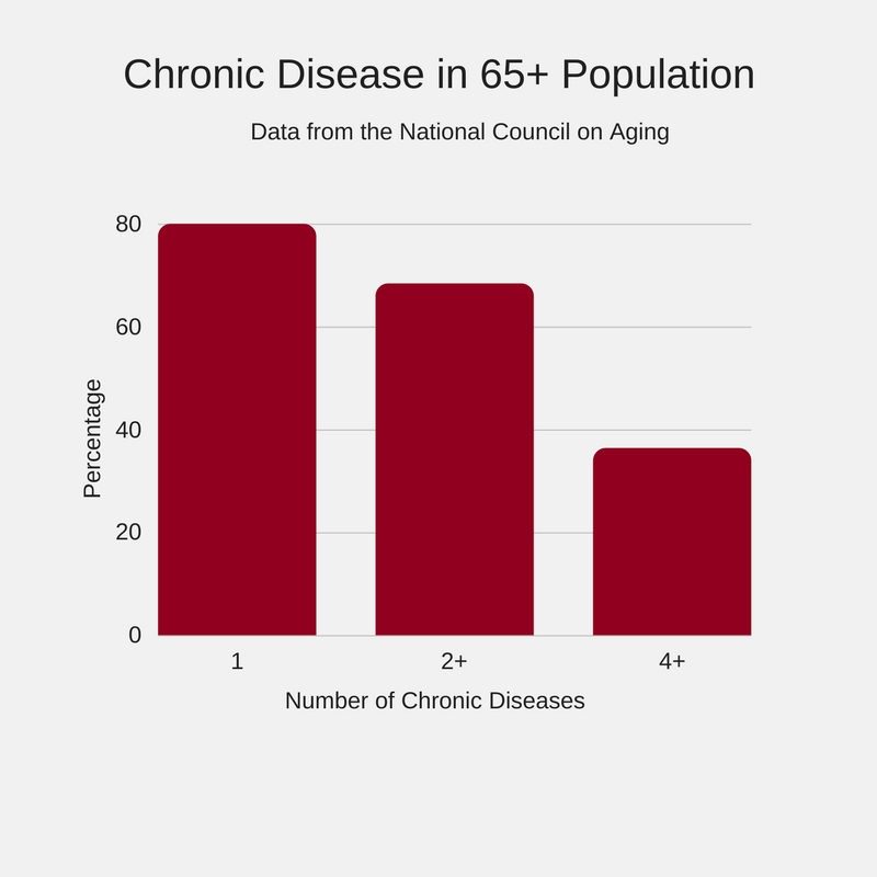 Chronic Disease in the Aging Population