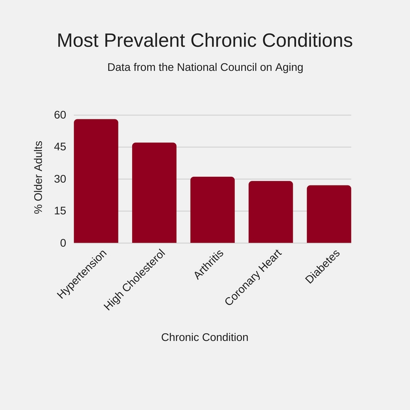 Most Prevalent Chronic Conditions