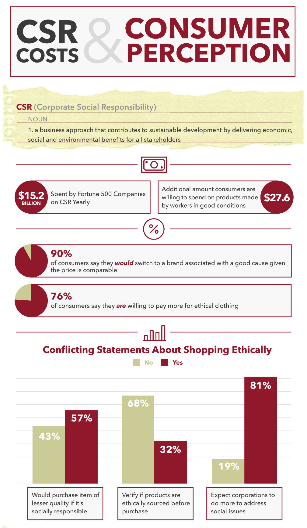 Corporate Social Responsibility and Consumer Perception