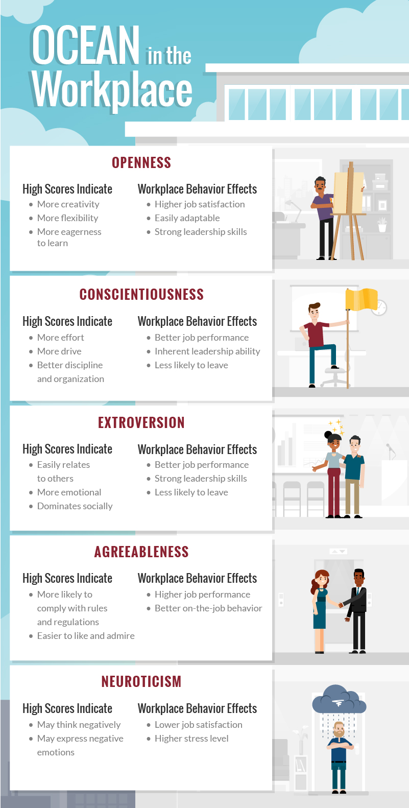 Infographic displaying how the big five personality traits, or OCEAN, function in the workplace.