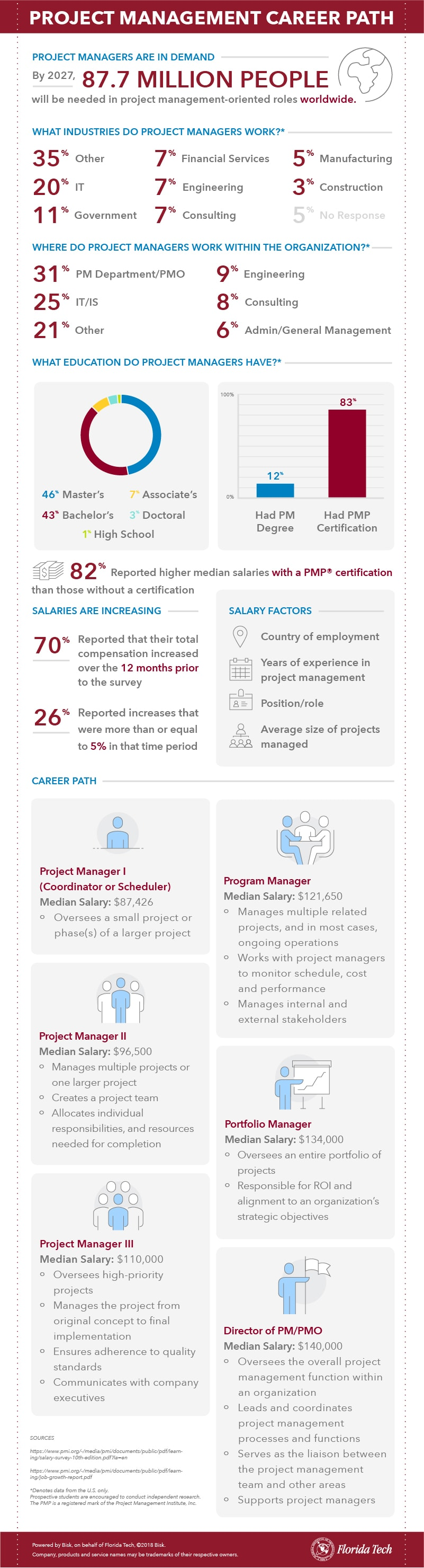 Project Management Careers Infographic