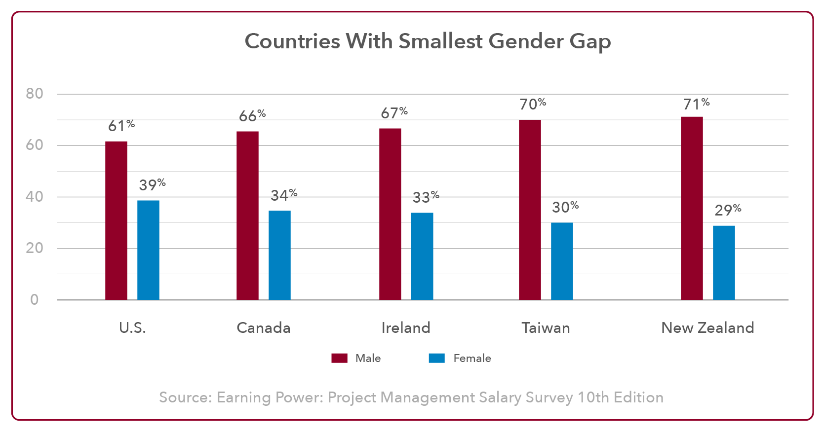 Smallest Gender Gap in Project Management