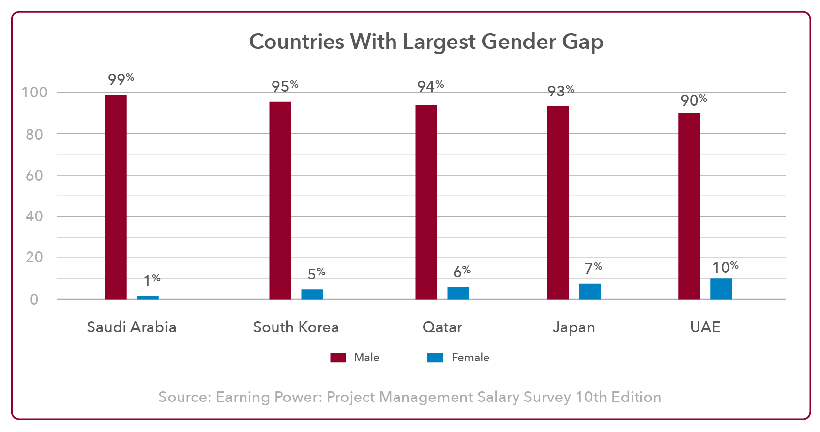Largest Gender Gap in Project Management