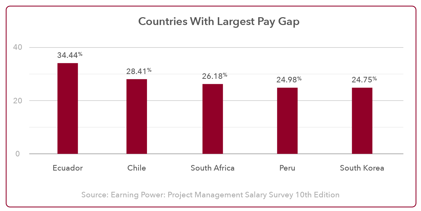 Project Management Pay Gap