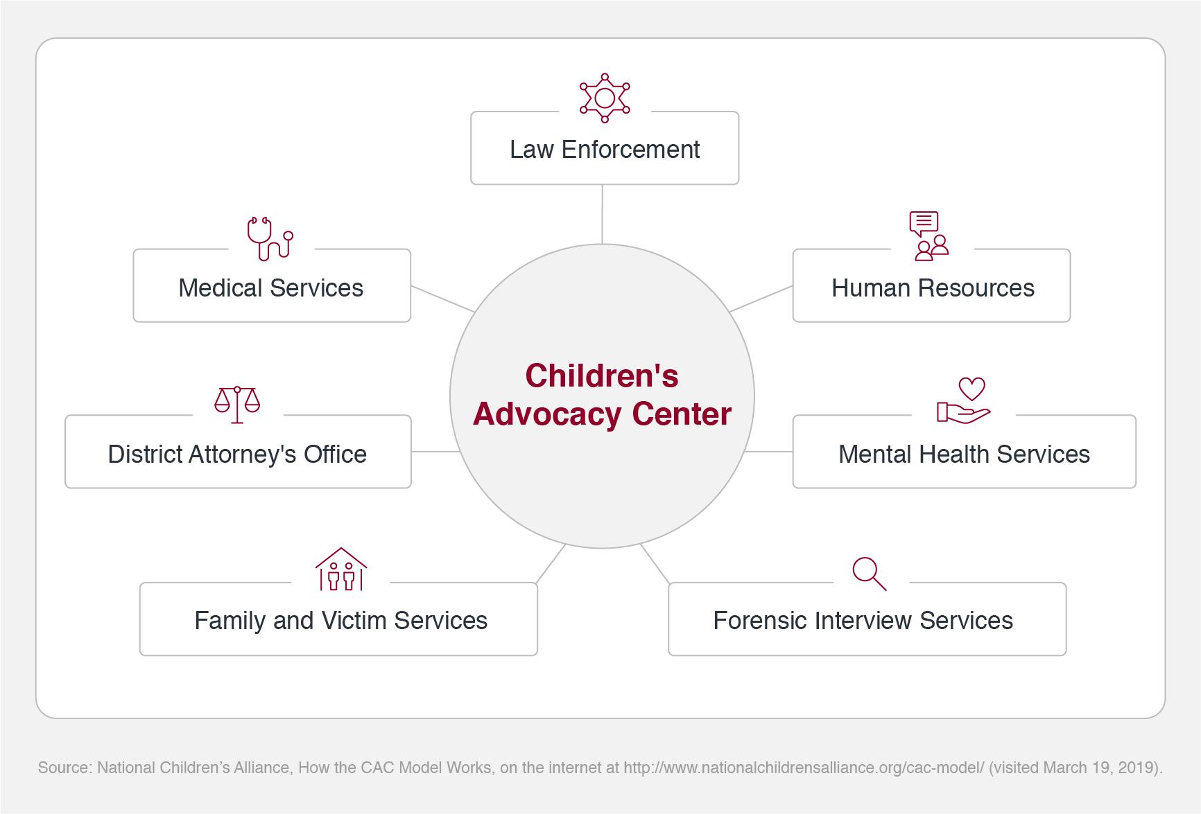 Child Advocacy Center Model