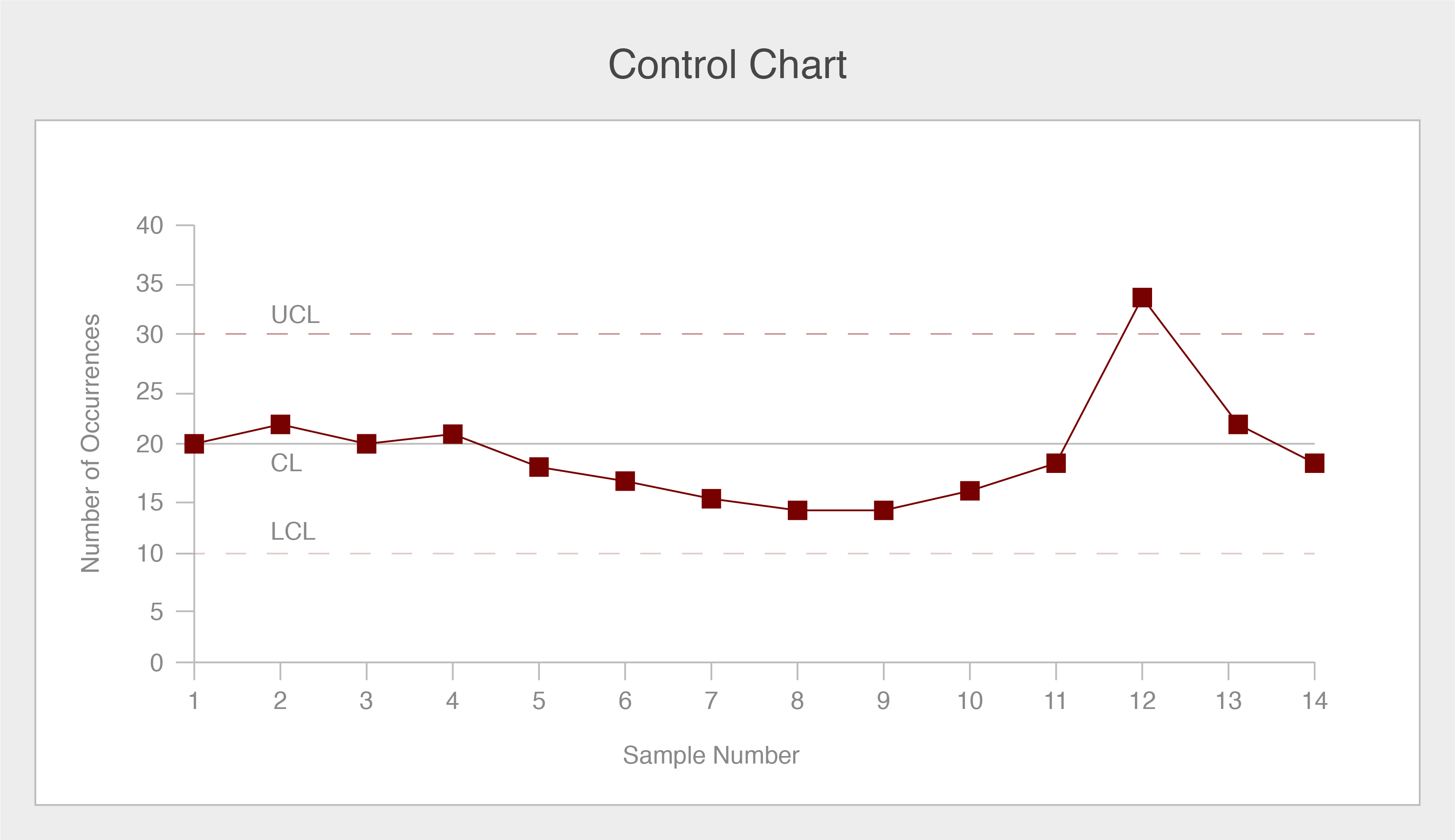 Control chart example showing a number of occurrences on the y-axis and a sample number on the x-axis.