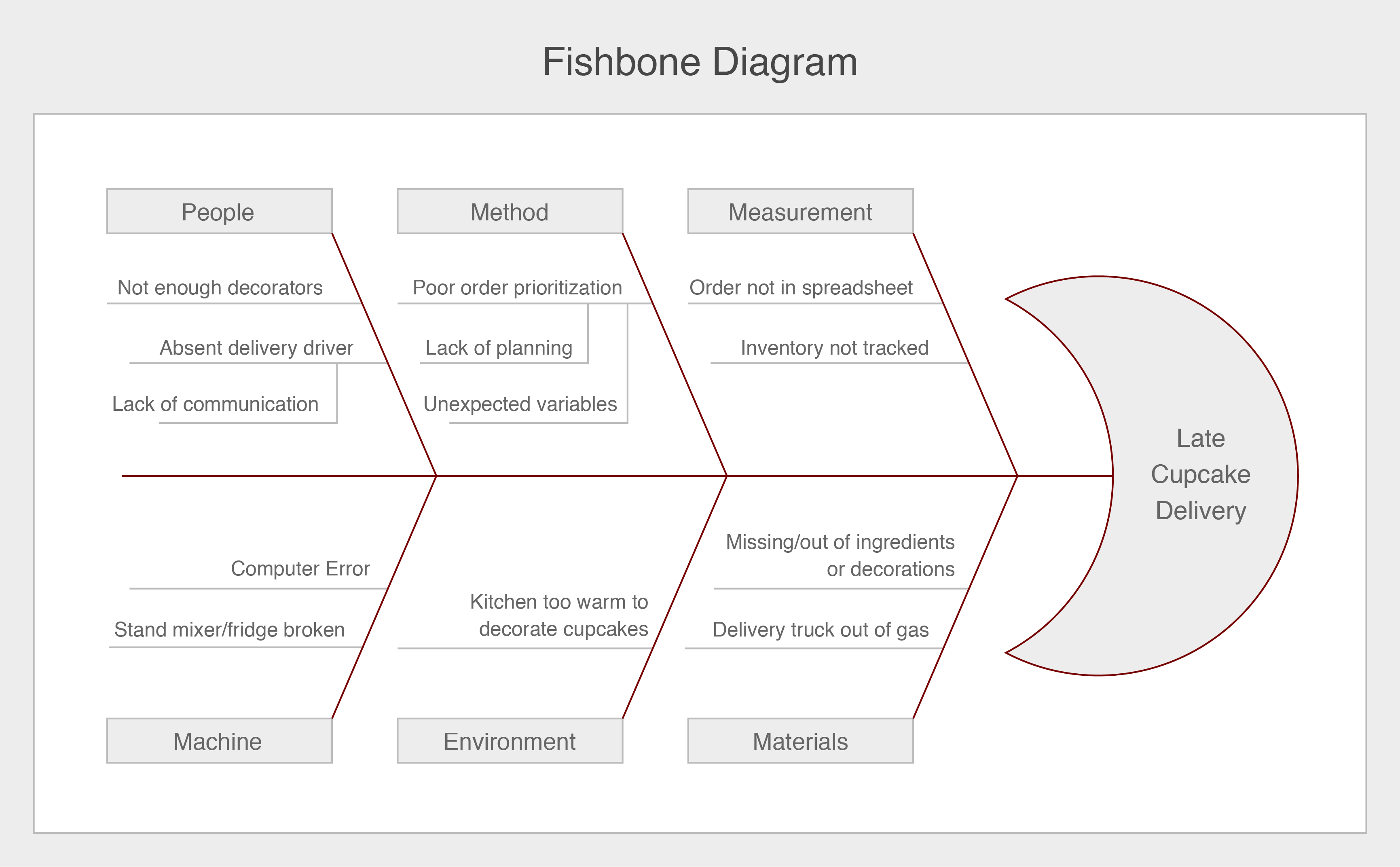 A Fishbone Diagram showing the issues with late cupcake delivery.