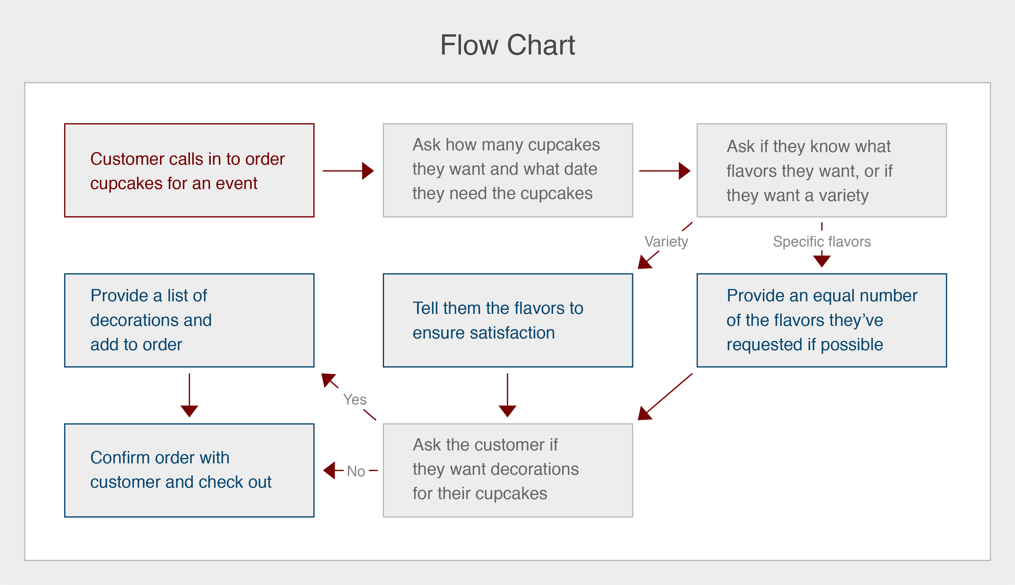 A flow chart example displaying the sample flow of a cupcake shop.