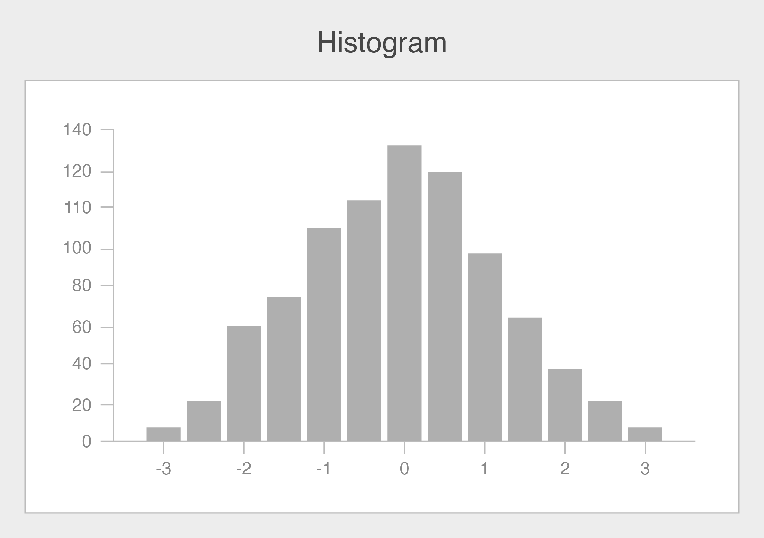 A sample of a histogram with an x- and y-axis.