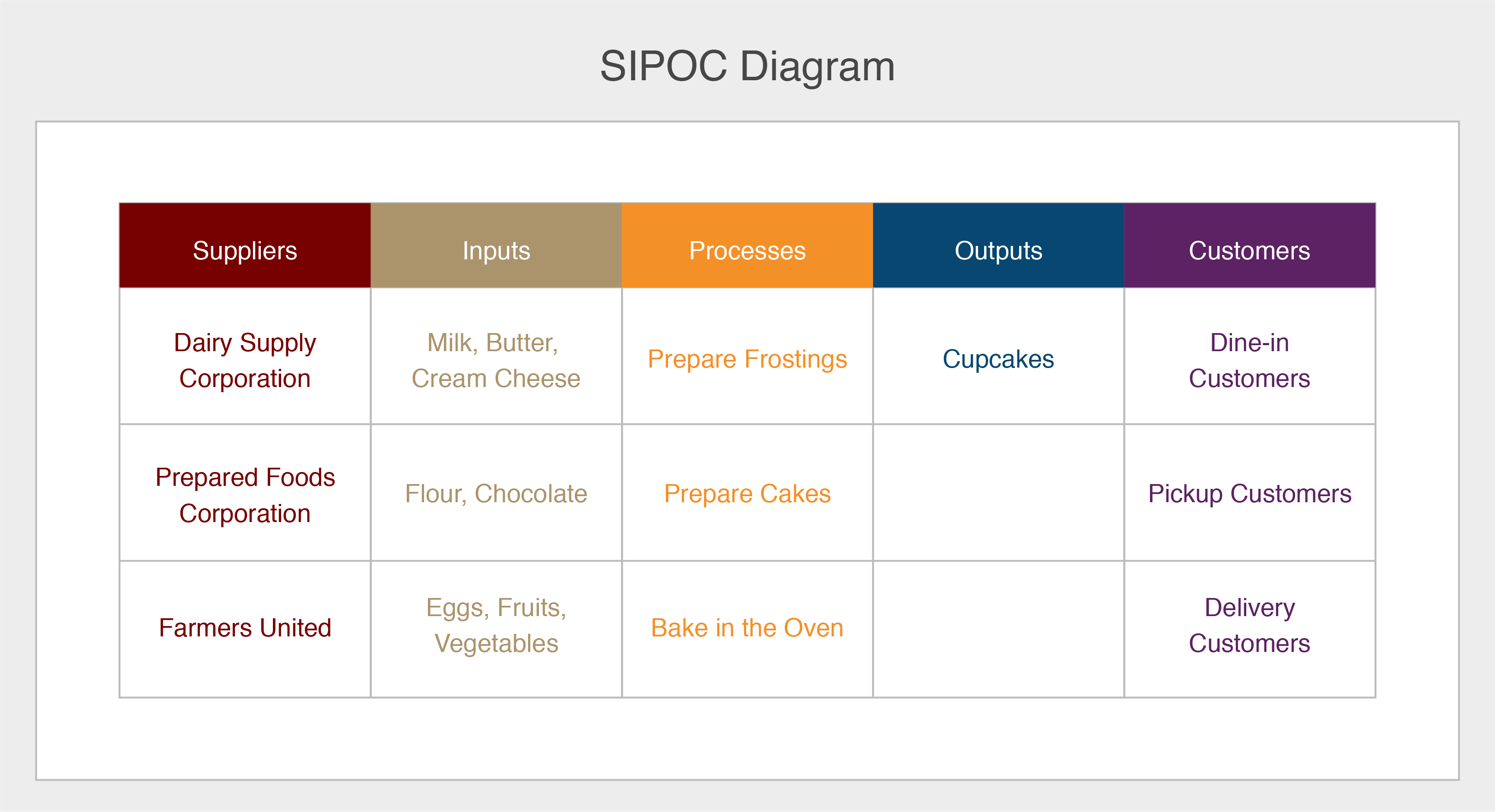 A sample SIPOC diagram showing the suppliers, inputs, processes, outputs and customers for a cupcake shop.