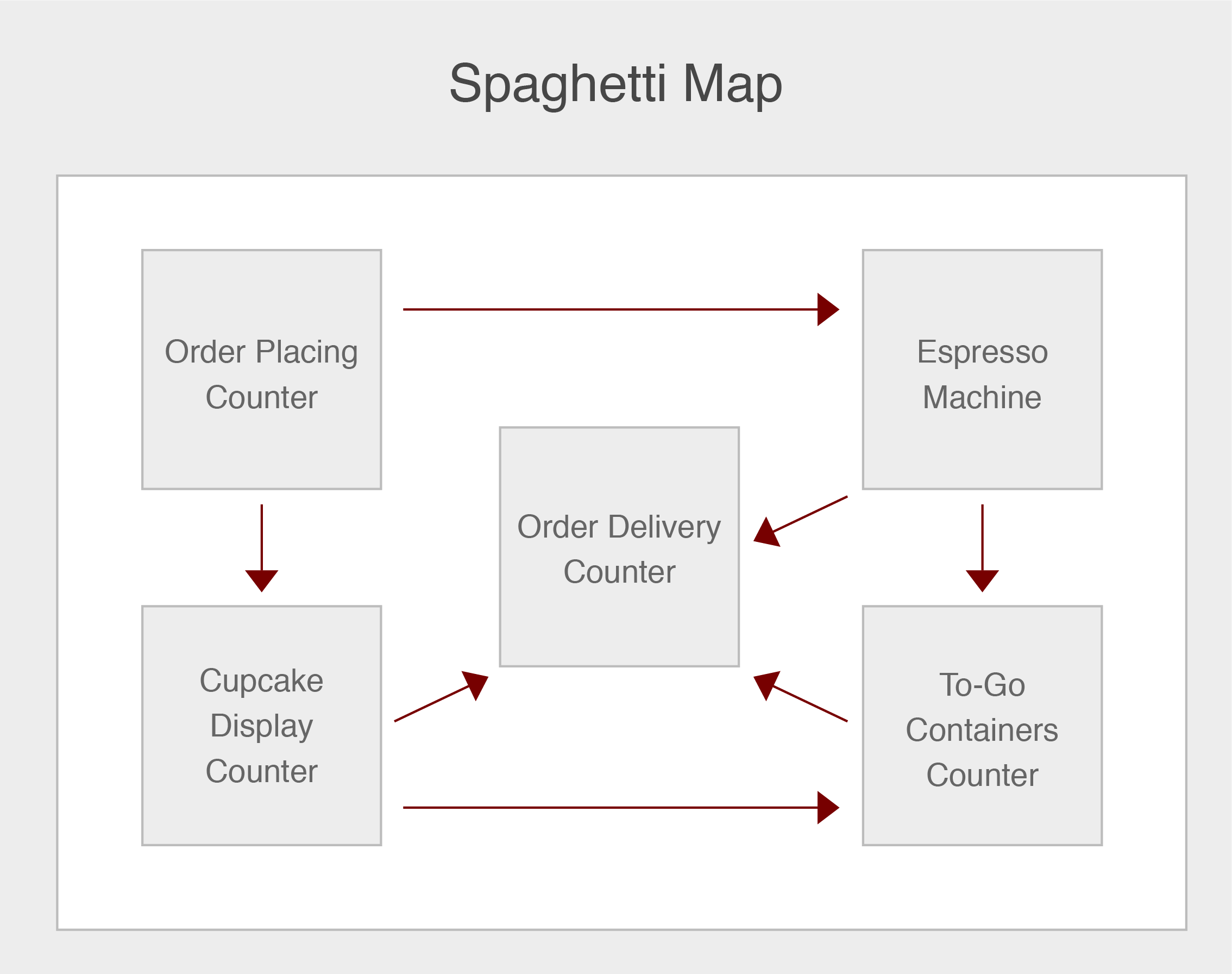 A sample spaghetti map showing the physical flow of a cupcake shop.