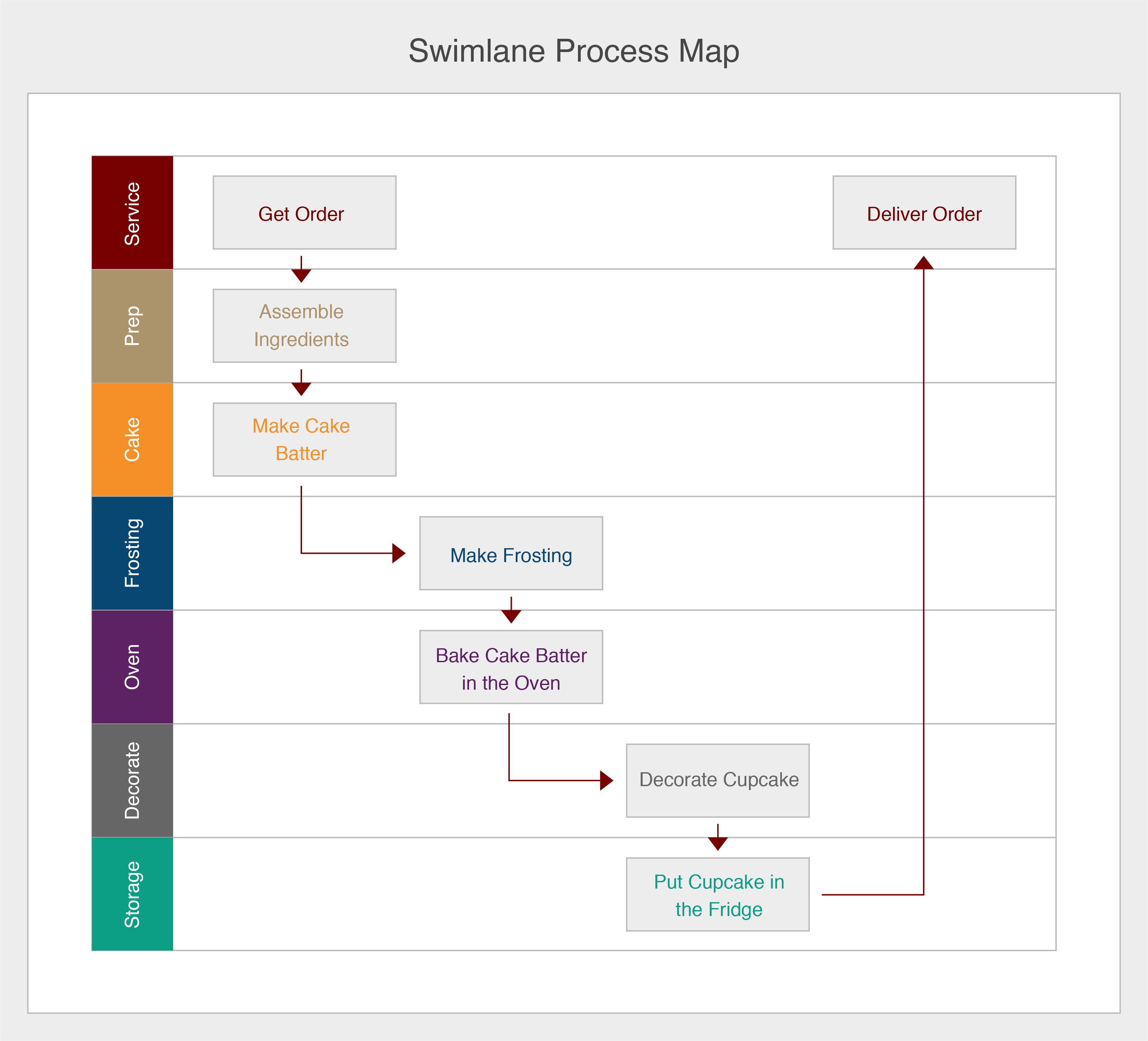 A sample swimlane map showing the details of a cupcake delivery process.