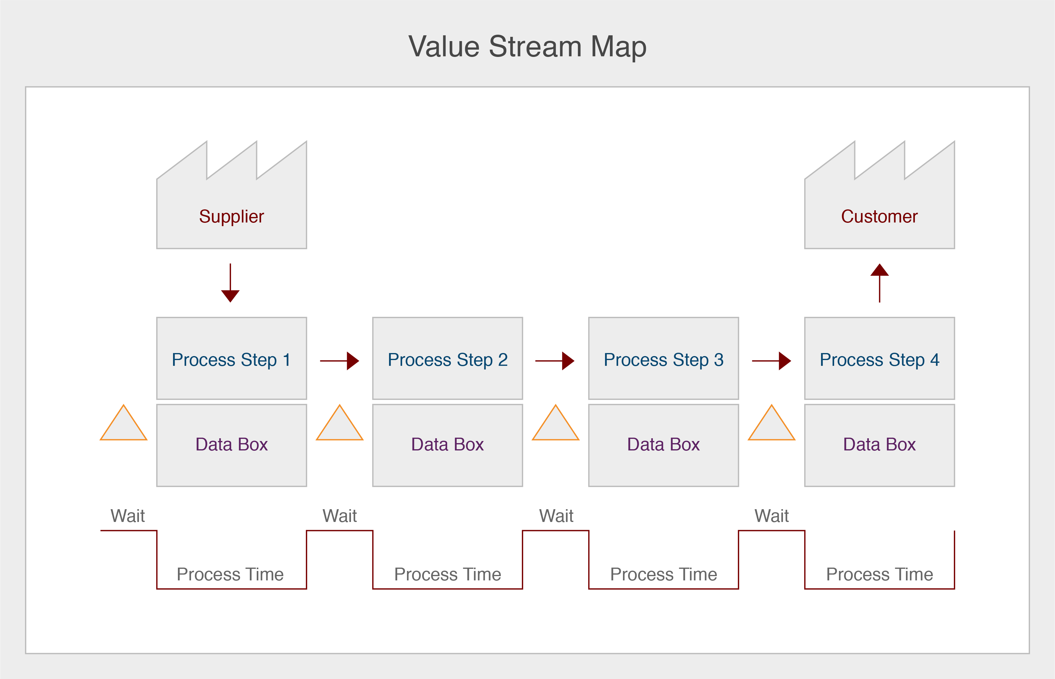 A sample value stream map with dummy text.