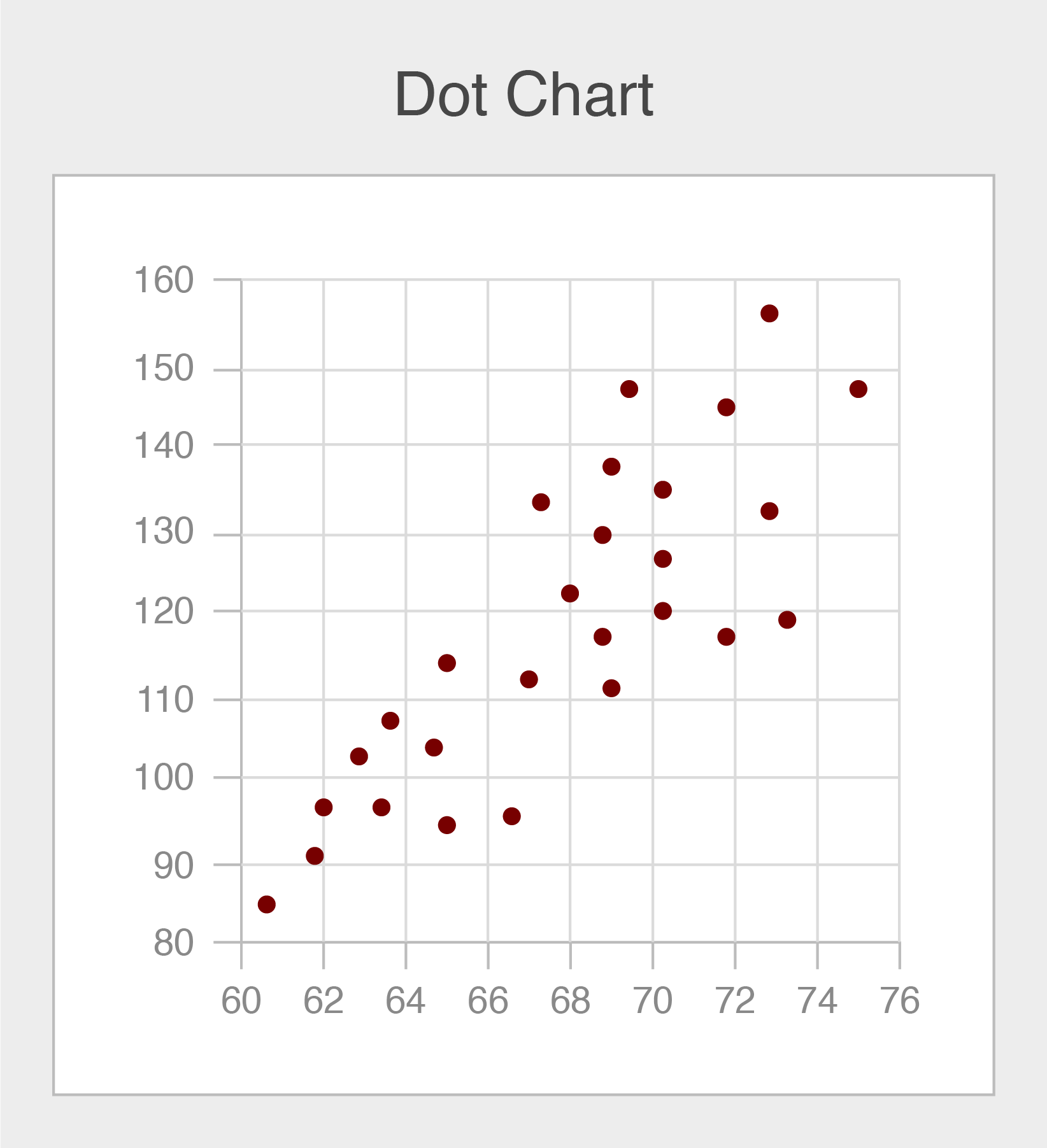 Example of a dot chart showing dots on an x- and y-axis.