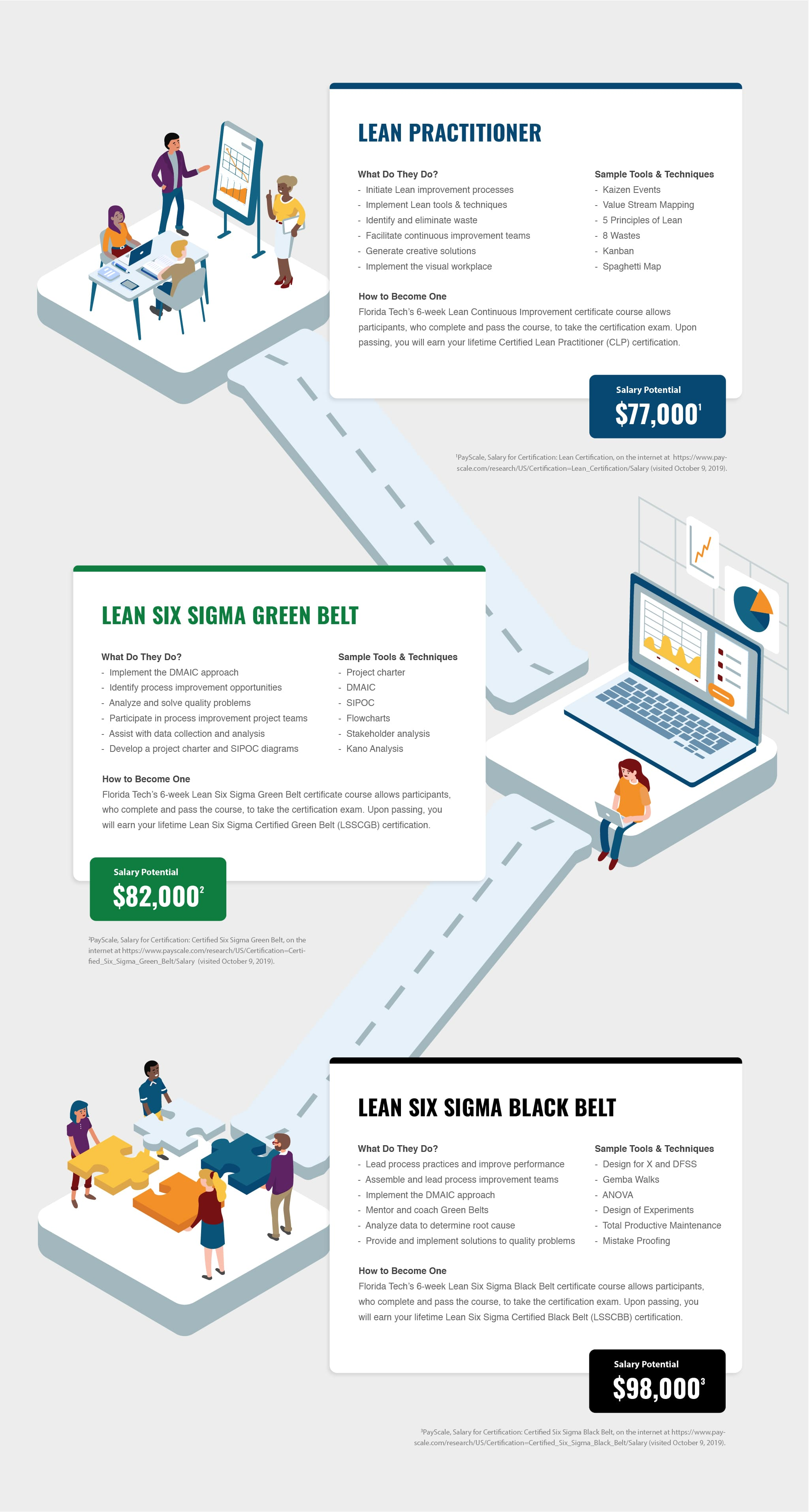 Infographic describing Lean, Lean Six Sigma Green Belt and Lean Six Sigma Black Belt career information.