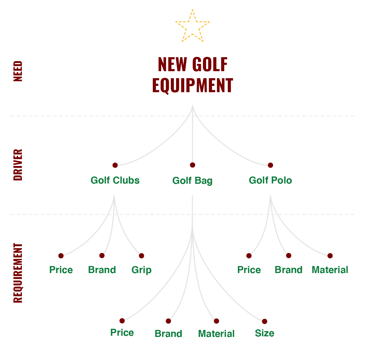 A critical-to-quality tree describing the drivers, needs and requirements for new golf equipment.