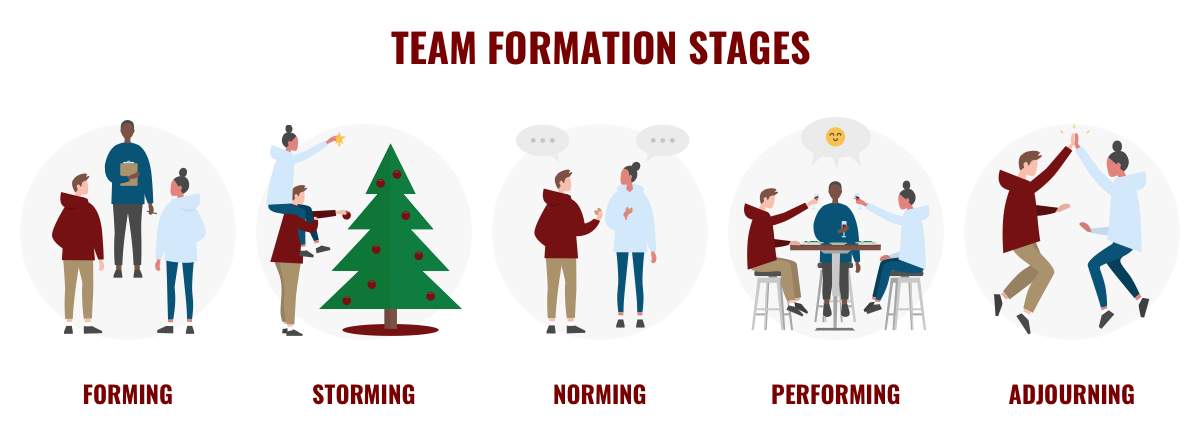 Illustration of forming, storming, norming, performing and adjourning at a holiday party.