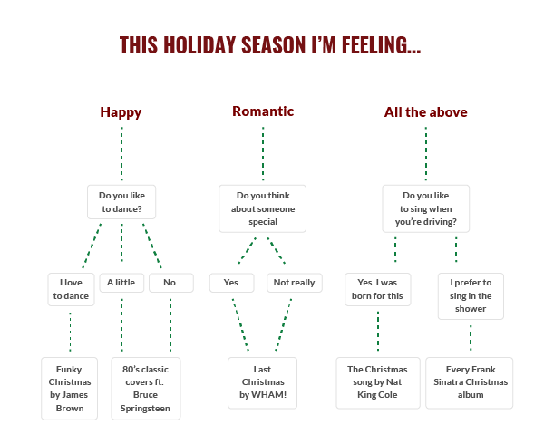 A flowchart graphic depicting various holiday music options