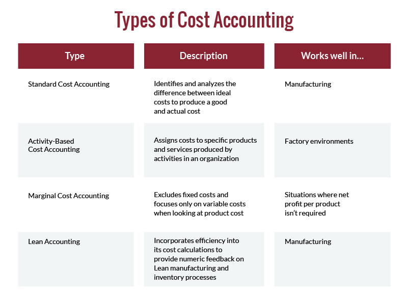 Infographic table explaining the types of cost accounting
